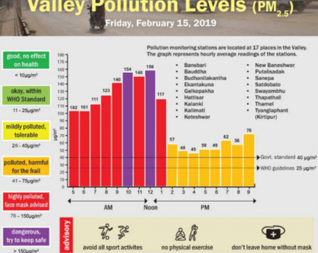 Valley Pollution Index for Feb 15, 2019