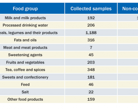 Dairy products, processed water top DFTQC's non-compliance list