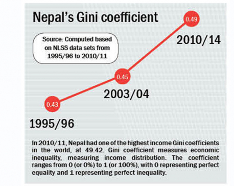 Richest 10 % Nepalis over 26 times wealthier than poorest 40 %