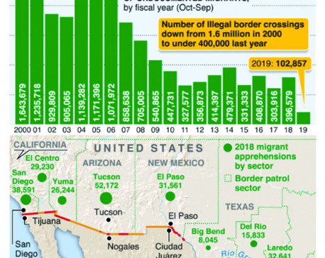 """Infographics: Trump demands funding to end border """"crisis'"""