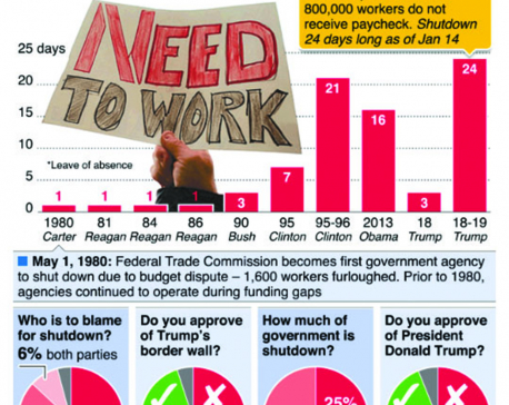 Infographics: United States government shutdown longest ever