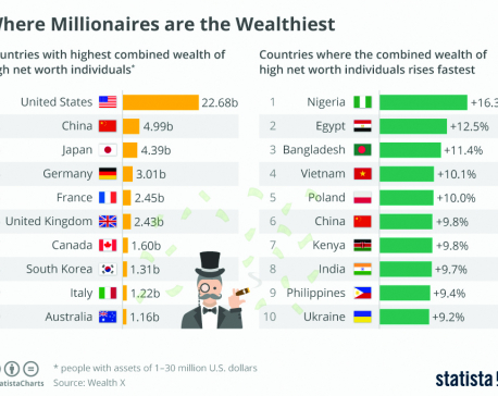 Infographics: Where millionaires are the wealthiest