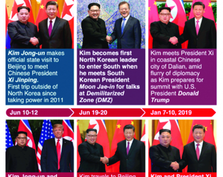 Infographics: North Korea's diplomatic encounters