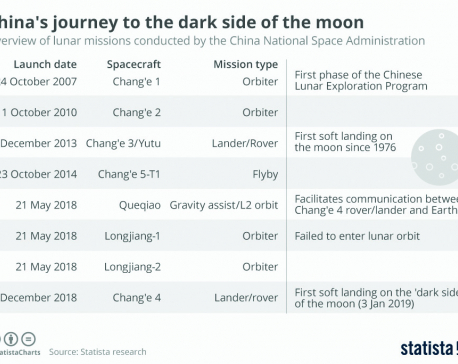 Infographics: China's journey to the dark side of the moon