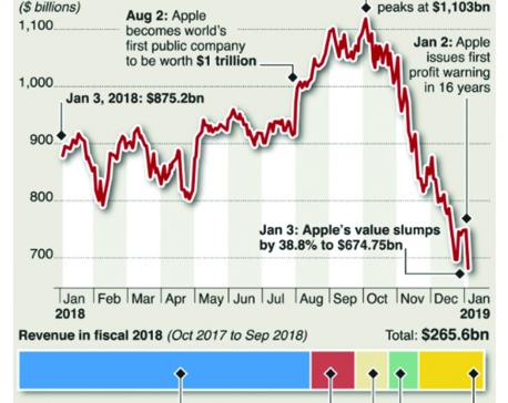 Infographics: Apple stock plunge shakes U.S. economy