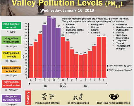 Valley Pollution Index for January 16, 2019