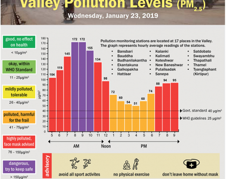 Valley Pollution Index for January 23, 2019