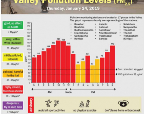 Valley Pollution Index for Jan 24, 2019