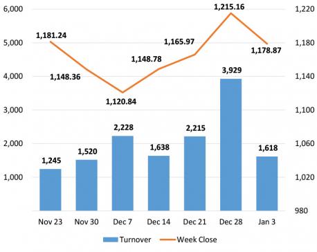 Nepse snaps three-week gaining streak