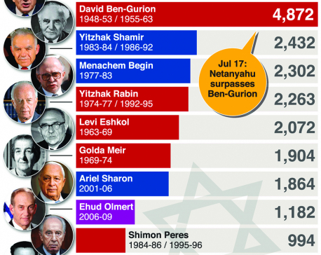 Infographics: Netanyahu becomes Israel's longest-serving prime minister