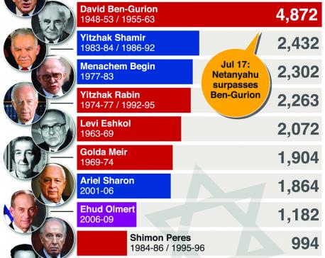 Infographics: Netanyahu becomes Israel's longest-serving prime minister