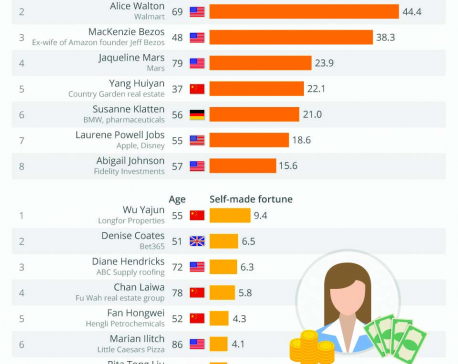 Infographics: The Richest Women in the World