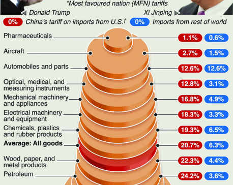 Infographics: China lowers tariffs for America's trade rivals