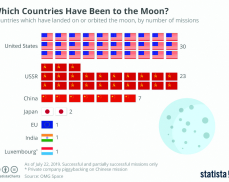 Infographics: Which countries have been to the Moon?