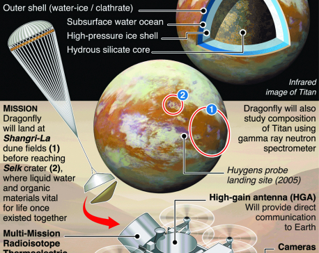 Infographics: NASA to fly drone on Saturn's moon