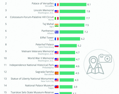 Infographics: The most visited monuments in the world