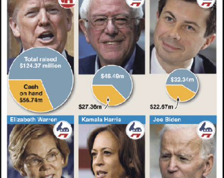 Infographics: Trump leads U.S. election fundraising