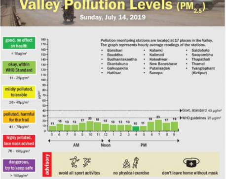 Valley pollution levels for July 14, 2019