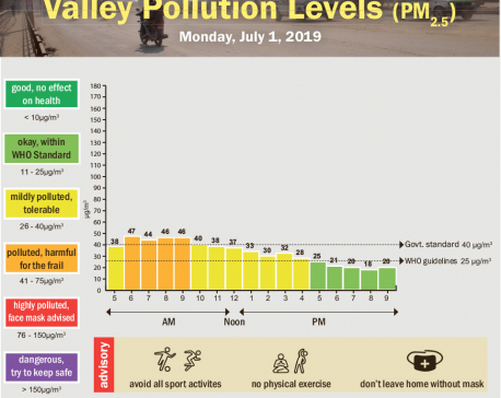 Valley pollution levels for July 1, 2019