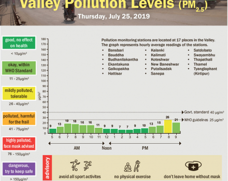 Valley pollution levels for July 25, 2019