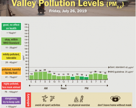 Valley pollution levels for July 26, 2019