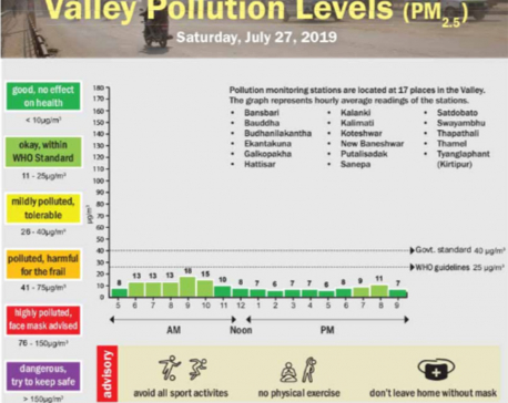 Valley pollution levels for July 27, 2019