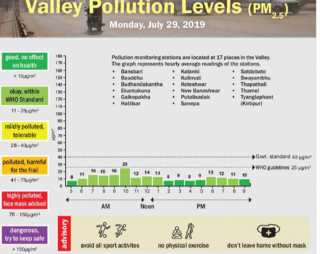 Valley pollution levels for July 29, 2019
