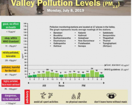 Valley pollution levels for July 8, 2019
