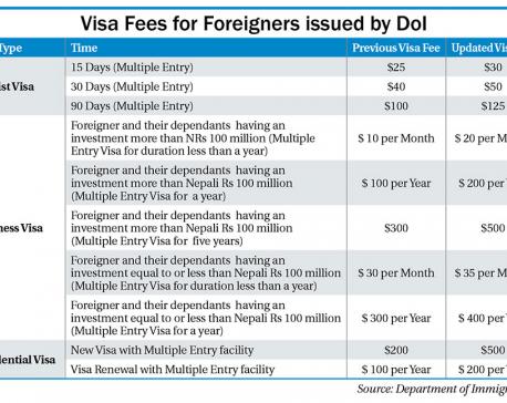 Government raises tourist visa fees, after a decade