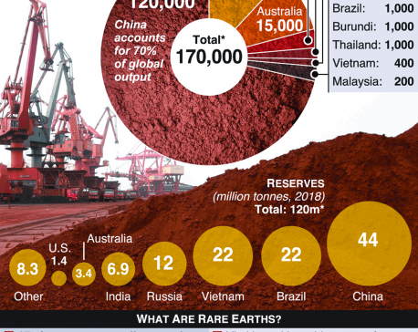 Infographics: China may weaponise rare earths in trade war with U.S.