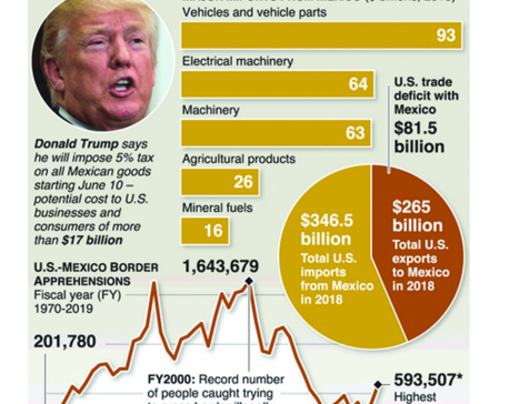 Infographics: Deadline looms for Trump's Mexico tariffs