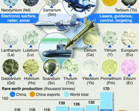 Infographics: China threatens rare earth export controls