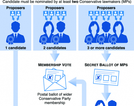 Infographics: How a new UK Conservative leader is elected