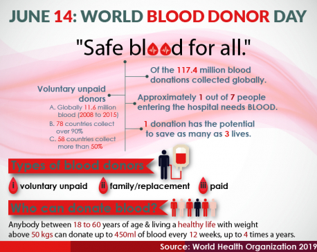 World Blood Donor Day 2019: 'Safe blood for all