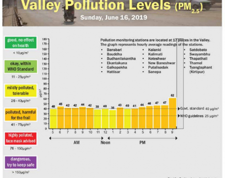 Valley Pollution levels for June 16, 2019
