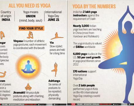 Infographics: ALL YOU NEED IS YOGA