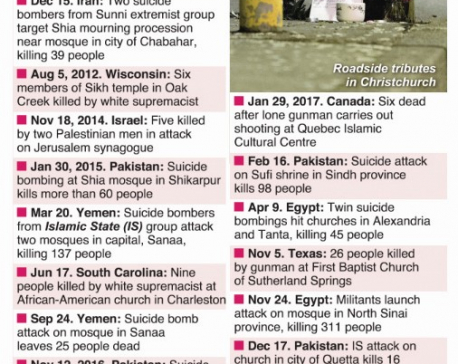 Infographics: Terror attacks on houses of worship