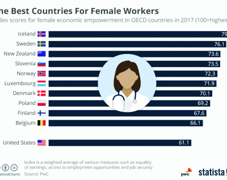Infographics: the best countries for female workers