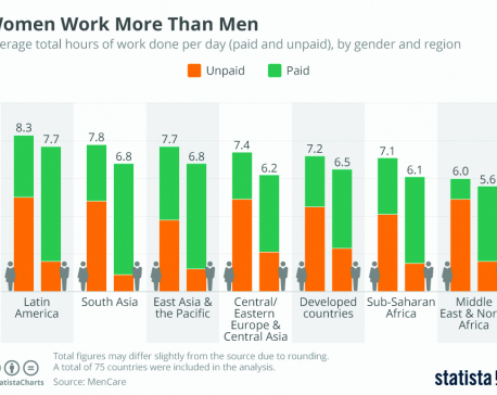 Infographics: Woman worst more than man