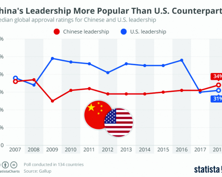 Infographics: China's leadership more popular than US counterpart
