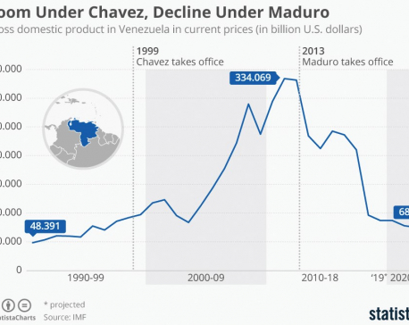 Infographics: Boom under Chavez, decline under Maduro