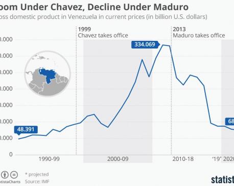 Infographics: Boom under Chavez, decline under Maduro