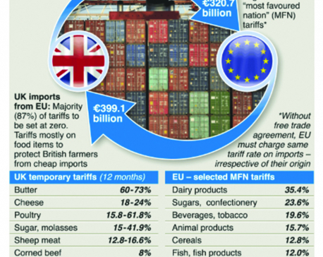 Infographics: No-deal Brexit tariffs revealed