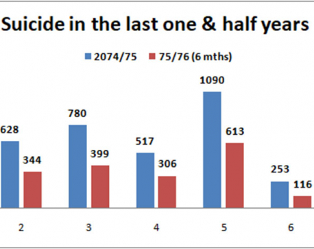 7,144 committed suicide in 16 months, 57% were youths