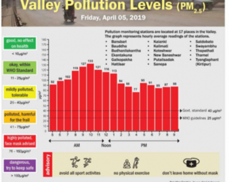 Valley Pollution Index for 6 April, 2019