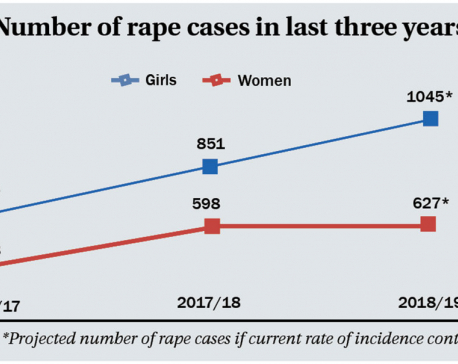 1,127 rape cases recorded in 8 months