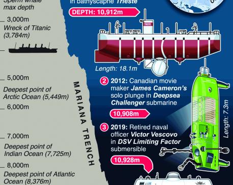 Infographics: Plastic found littering ocean floor in deepest-ever sub dive