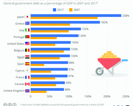 Infographics: The most indebted countries in the world