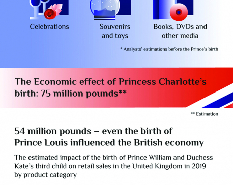 Infographics: The economic effects of Royal Babies