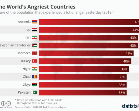 Infographics: The World's Angriest Countries
